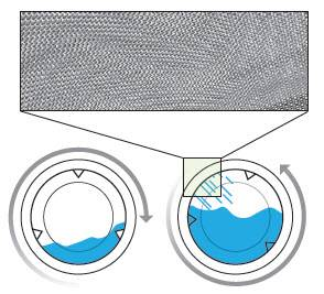 Máy giặt công nghiệp FAGOR 10 – 13 – 18 – 25 KG (Lực vắt 100G)