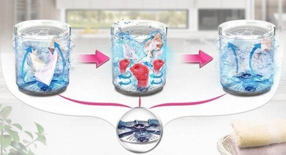 Tính năng chính của máy giặt và máy sấy