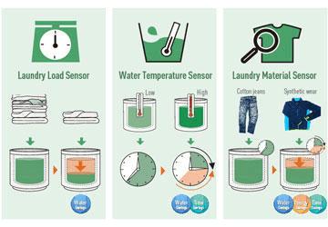 Các chất tẩy rửa cho máy giặt