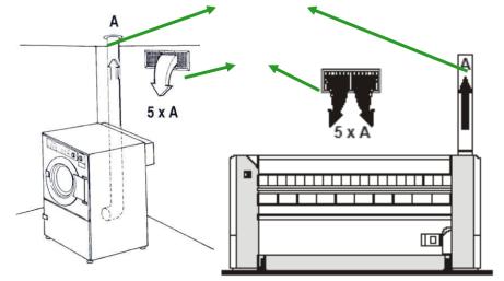 quy trinh lap dat xuong giat la cong nghiep - Quy trình hoạt động xưởng giặt là công nghiệp, tiệm giặt là