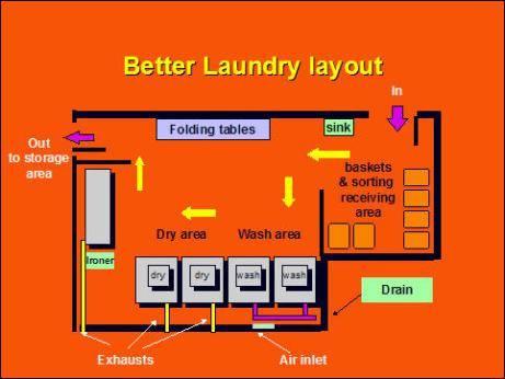 quy trinh van hanh xuong giat la cong nghiep - Quy trình hoạt động xưởng giặt là công nghiệp, tiệm giặt là