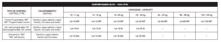 Máy giặt công nghiệp FAGOR 10 – 13 – 18 – 25 – 40 – 60 – 120 kg (Lực vắt 350G )