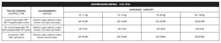 Máy giặt công nghiệp FAGOR 10 – 13 – 18 – 25KG (Lực vắt 200G )