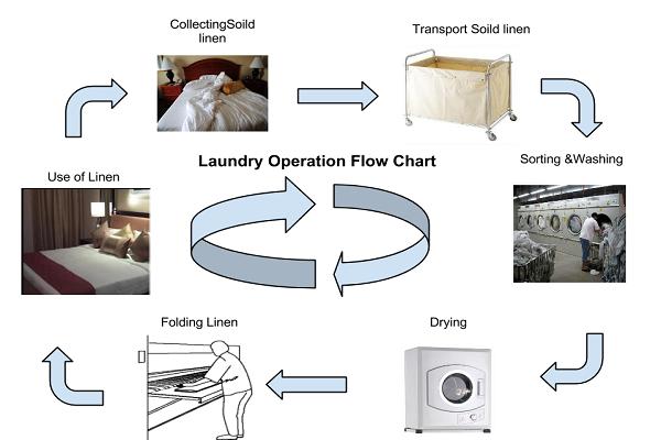 Máy giặt khô công nghiệp giá bao nhiêu và mua ở đâu tốt ?
